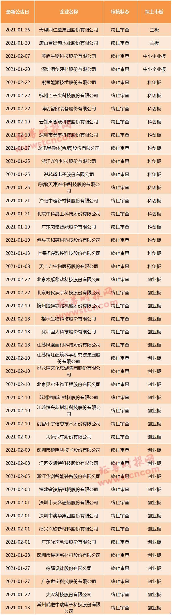 截止最新!年内终止IPO审核名单都在这