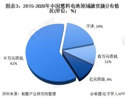 图表3:2015-2020年中国燃料电池规模融资额漫衍环境(单元:%)