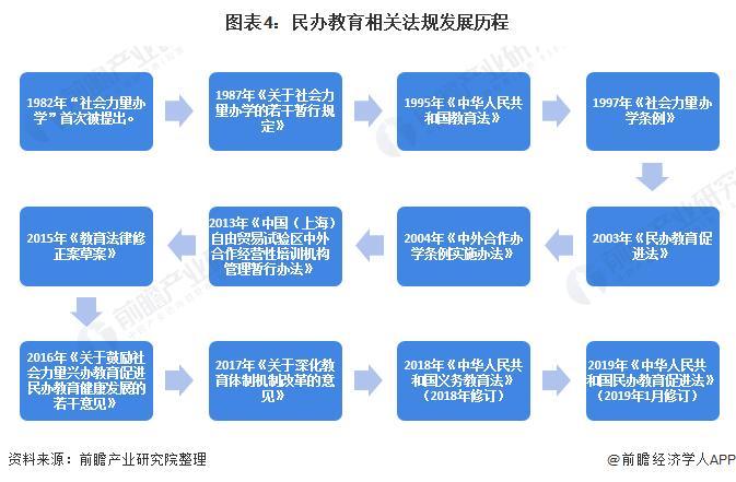 图表4:民办教诲相关礼貌成长过程
