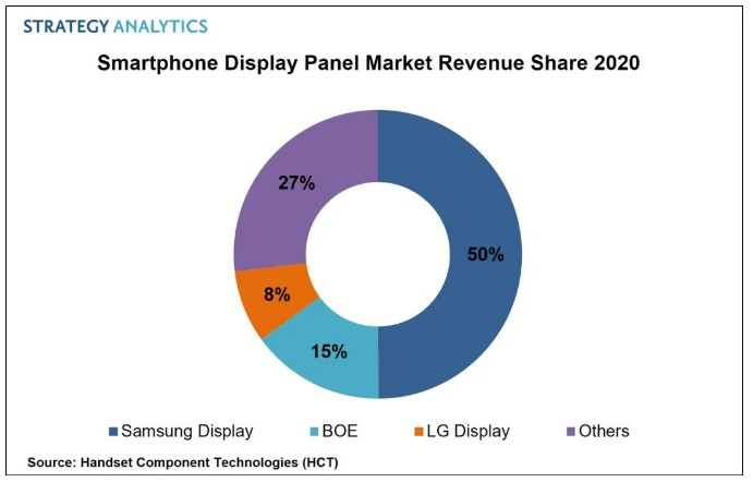 Strategy Analytics:2020年全球智能手机显示面板市场总收益430亿美元
