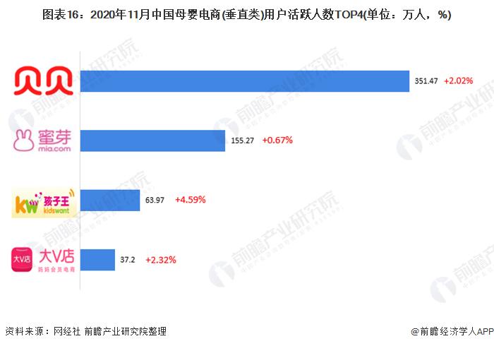 图表16:2020年11月中国母婴电商(垂直类)用户活跃人数TOP4(单位:万人,%)