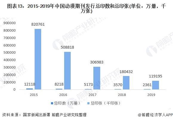 图表13:2015-2019年中国动漫期刊发行总印数和总印张(单位:万册,千万张)