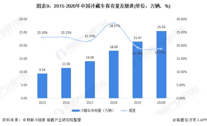 图表9:2015-2020年中国冷藏车保有量及增速(单位:万辆,%)