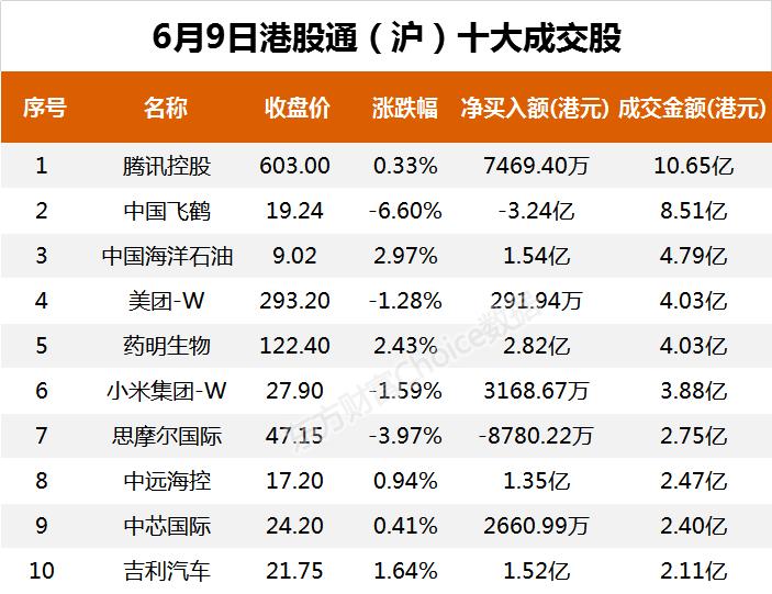 南向资金今日净流入10.71亿港元 大幅净买入腾讯控股5.18亿港元