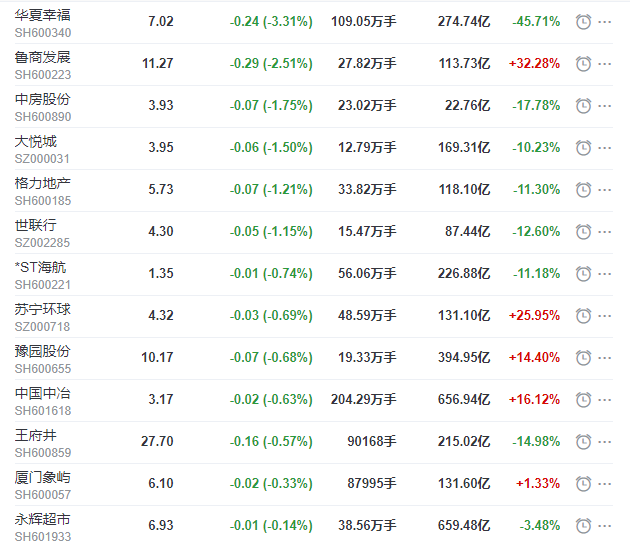地产股收盘丨沪指收涨0.47%