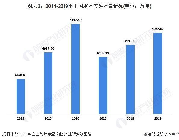 图表2:2014-2019年中国水产养殖产量环境(单元:万吨)