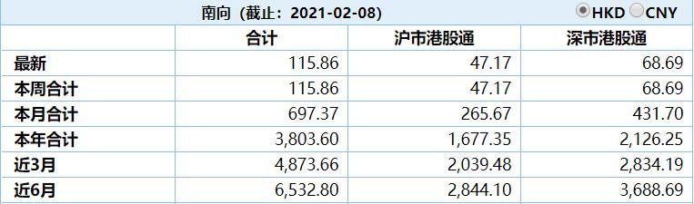 港股再次高开!3200亿元南下湘江有什么值得买的?保险:这两类目标很有趣