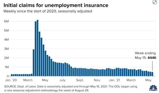 美国就业市场的最新数据!上周美国首次申请失业救济人数达到自大流行以来的最低水平