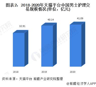 图表2:2018-2020年天猫平台中国男士护理交易规模情况(单位:亿元)