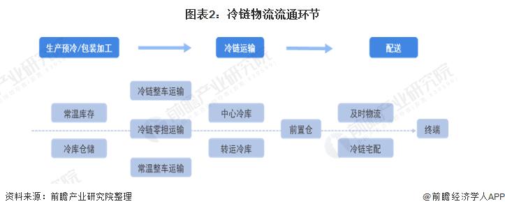 图表2:冷链物流流通环节