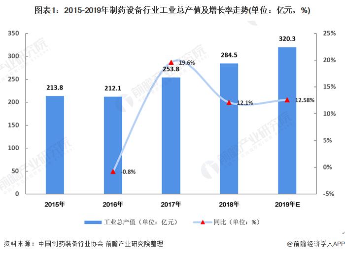 2020年中国制药设备行业市场现状和发展趋势分析 市场需求庞大【组图】