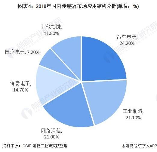 图表4:2019年国内传感器市场应用结构分析(单位:%)