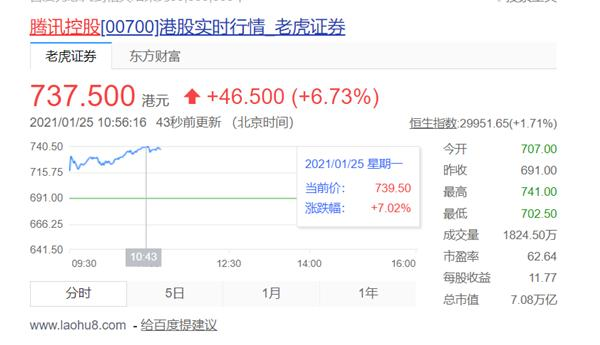 腾讯控股涨幅超过7%:市值超过六大国有银行之和,马在中国排名第二