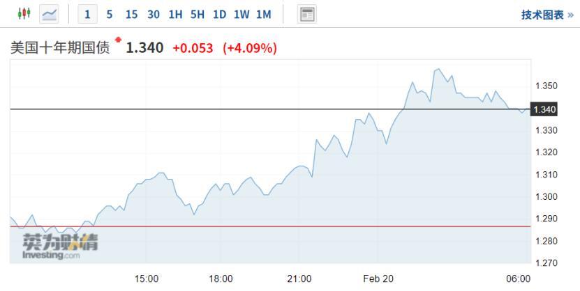 比特币超过5.6万美元!百度上涨逾14%,美国债券收益率创下一年新高,引发担忧