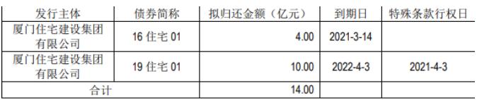 厦门房建:14亿元公司债将上市,票面利率3.89%