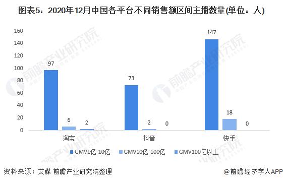 图表5:2020年12月中国各平台不同销售额区间主播数量(单位:人)