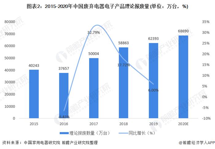 图表2:2015-2020年中国废弃电器电子产物理论报废量(单元:万台,%)