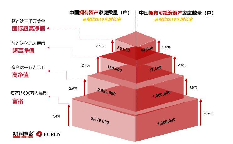 中国有多少富人?最新数据来了!炒股炒房的有钱人都达到这个数字了