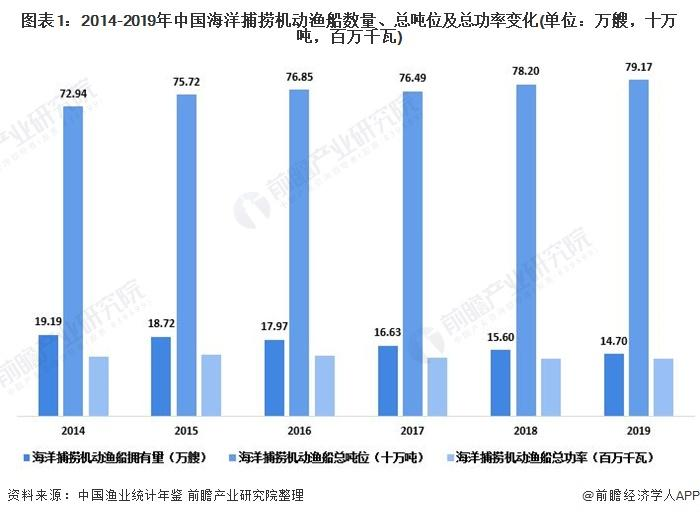 图表1:2014-2019年中国海洋捕捞灵活渔船数量、总吨位及总功率变革(单元:万艘,十万吨,百万千瓦)