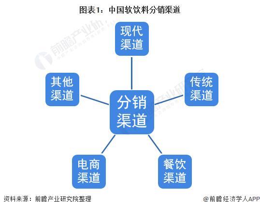 图表1:中国软饮料分销渠道