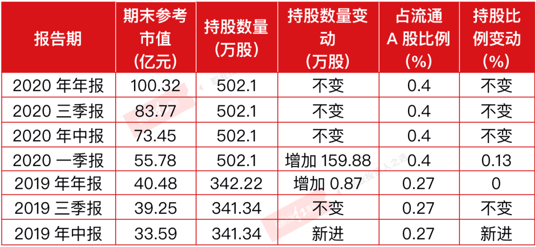 """白酒反弹趋势强化 比张坤""""更爱""""白酒的私募三个季度浮盈超40亿"""