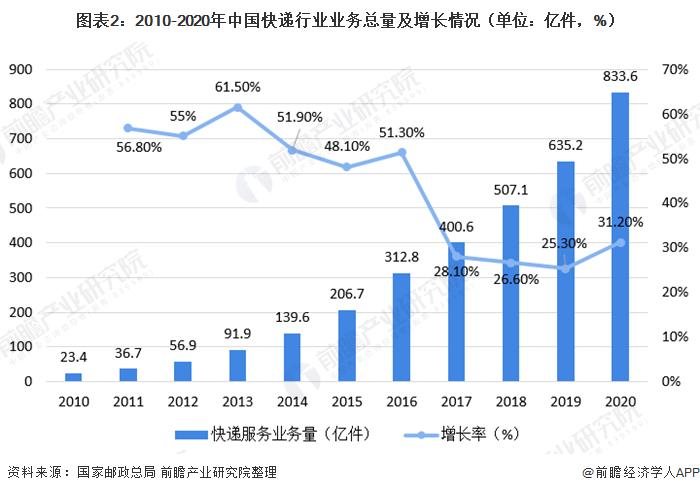 图表2:2010-2020年中国快递行业业务总量及增长情况(单位:亿件,%)