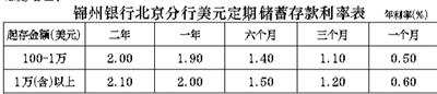 锦州银行北京分行的定期储蓄存款值得青睐