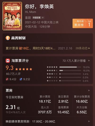 超越刘若英!《你好李焕英》总票房已经超过18亿。贾玲成是中国电影史上票房最高的女导演