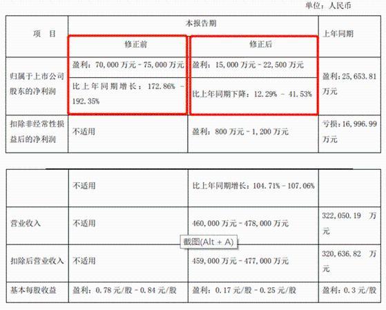 旅游网已沦为东方红高仪资产太平基金的流通股股东
