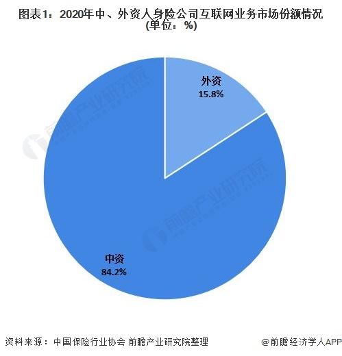 深度解读!2021年中国互联网人身保险市场运行情况分析 保险规模连续六年稳定增长