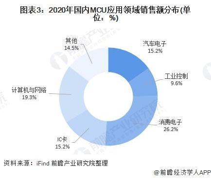 《【迅达电脑版登录】2021年中国MCU行业市场现状与发展前景分析 科技推动MCU行业快速发展》