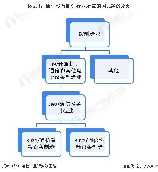图表1:通讯装备制造行业所属的百姓经济分类