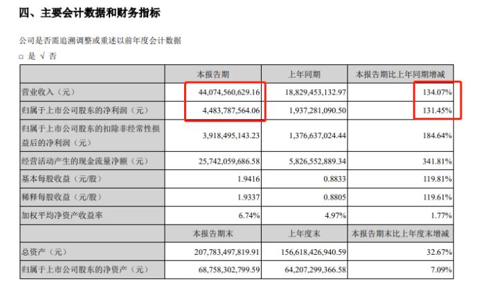 储能系统销售收入同比增长7倍以上CATL披露了半年报