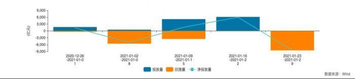节前货币市场监测:利率上扬 央行连续释放短期流动性