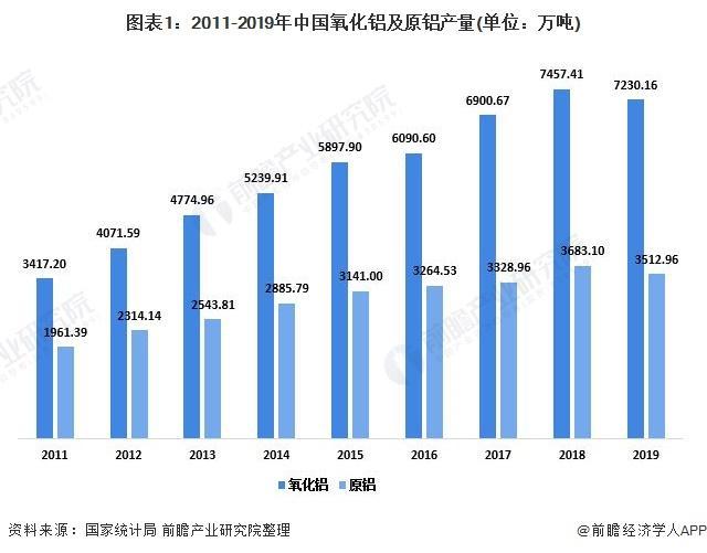 图表1:2011-2019年中国氧化铝及原铝产量(单元:万吨)