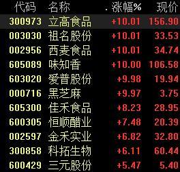 香辣酒吧巨头威龙(Weilong)IPO,食品和饮料类股飞涨,规划了五个主要部门