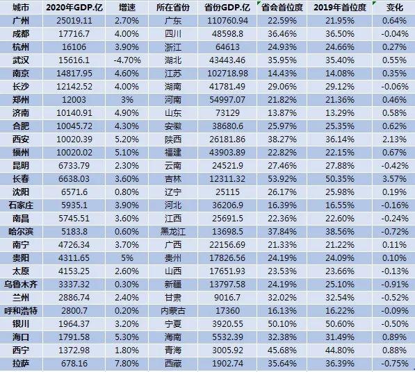 省会城市经济实力竞争力:国内生产总值超过1万亿的11个城市中,长春排名最高
