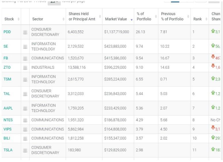林静资产Q4热爱中国股票,大幅增持品多多(PDD。美国)和TSM.US。