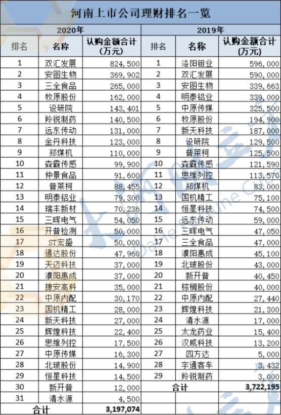 河南上市公司理财技梳理:结构性存款备受青睐 双汇豪买82亿