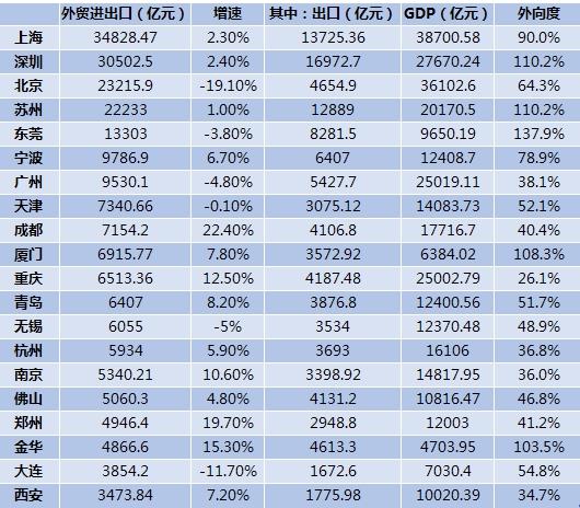 外贸20强城市数据