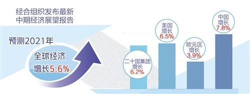 经合组织最新报告预测:2021年全球经济将增长5.6%