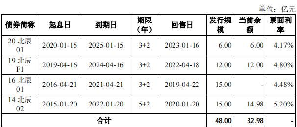 北辰实业30亿元的小型公开发行公司债券已被上海证券交易所接受