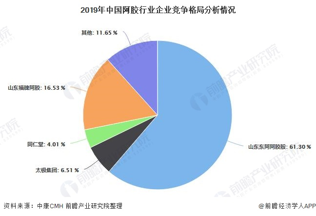 2019年中国阿胶走业企业竞争格局分析情况