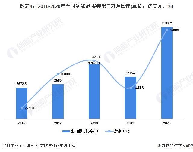 图表4:2016-2020年全国纺织品服装出口额及增速(单位:亿美元,%)