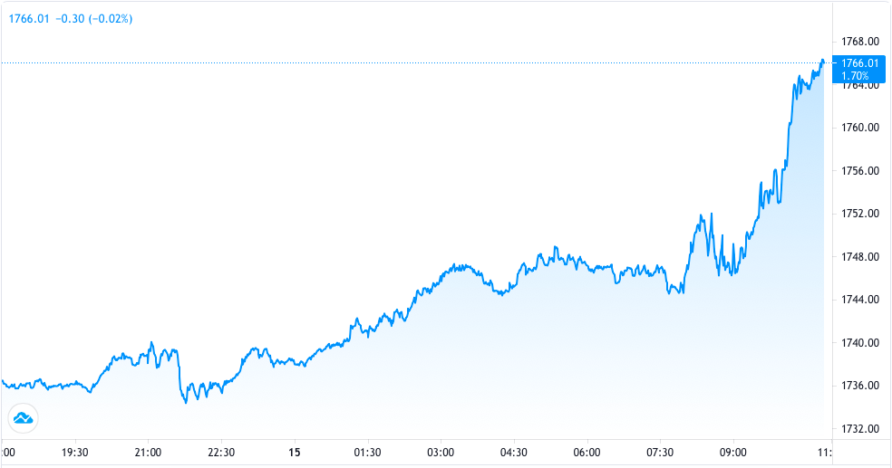 美俄大萧条,金价飙升30美元