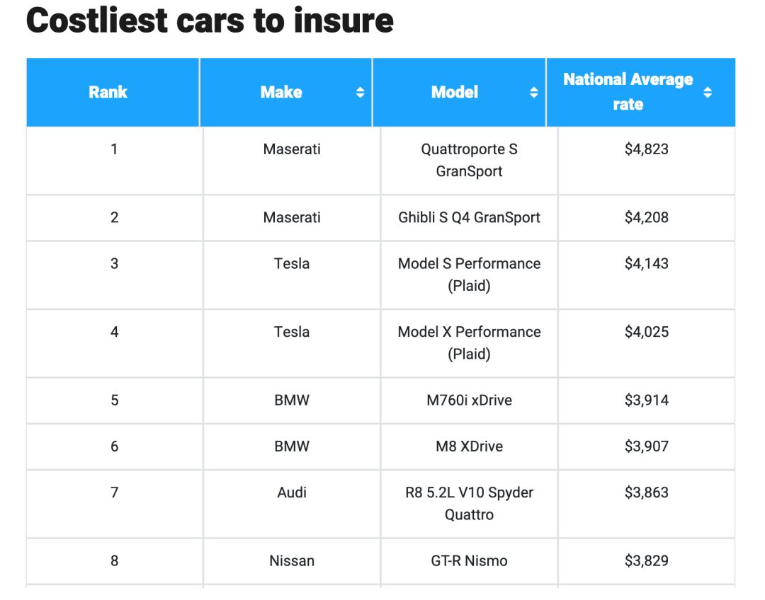 """新能源汽车企业数据""""生命之门"""":被保险公司抛弃特斯拉想打入保险业务"""