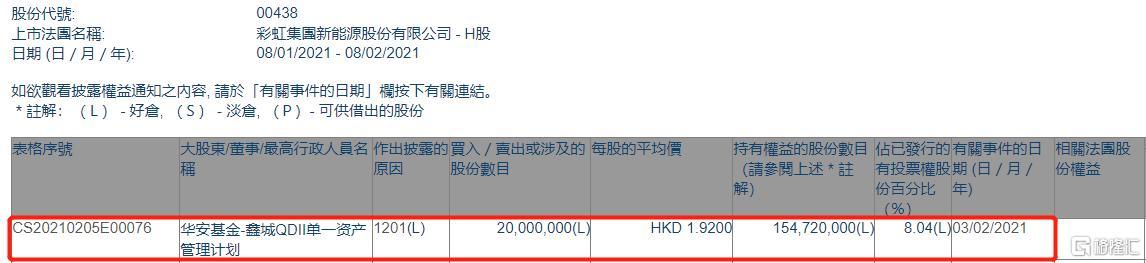 华安基金或其一致行动将彩虹新能源(00438.HK)减持2000万股