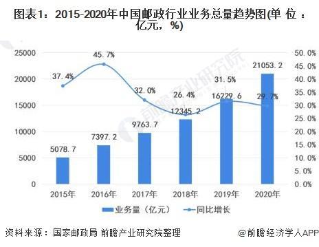 2021年中國郵政行業市場現狀及發展趨勢分析 快遞業務占郵政總收入近八成【組圖】