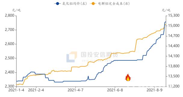 国投安信期货:电解铝限产加码