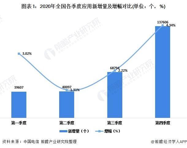 2020中国移动互联网应用发展现状与细分领域分析 应用主要分布在经济较为发达地区